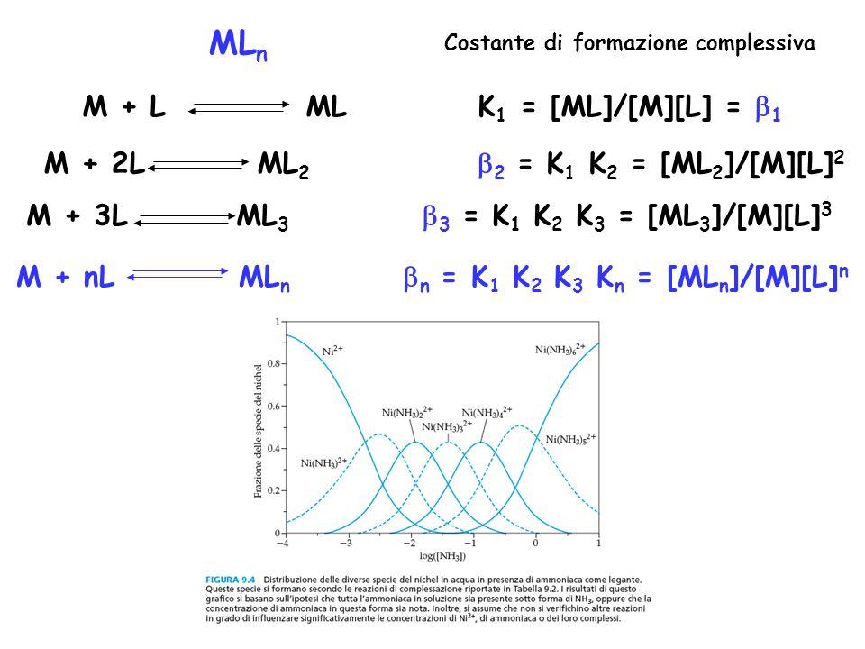 MLn M + L ML K1 = [ML]/[M][L] = b1